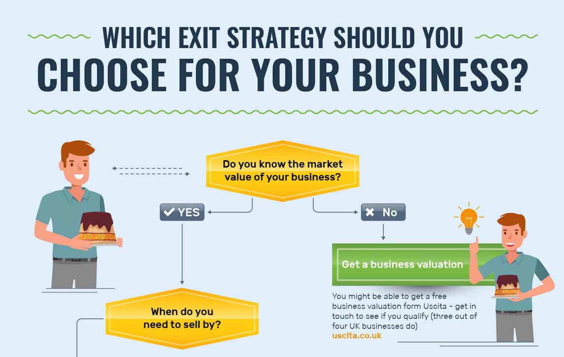 Business Exit Strategy Choices That Will Make Your Future Bright
