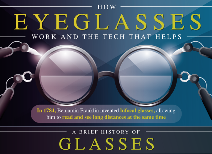 How Eyeglasses Work And The Tech That Helps