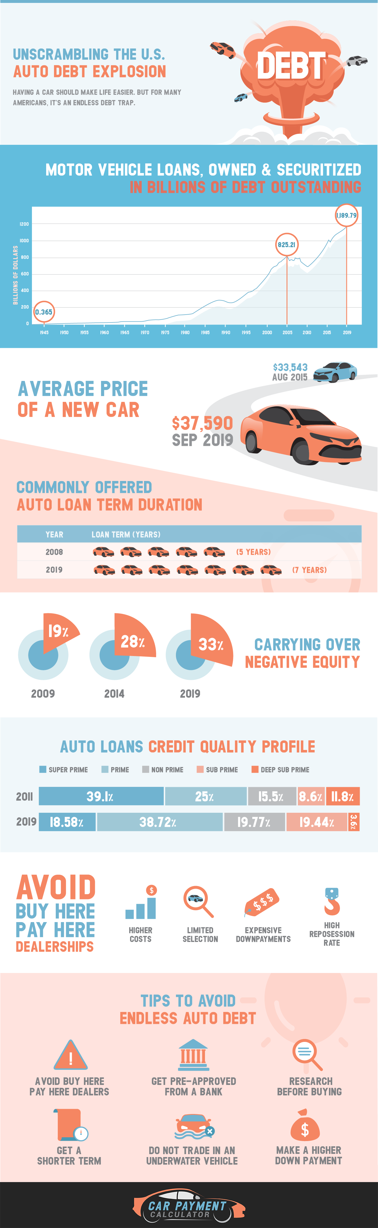 Unscrambling the U.S. Auto Debt Explosion