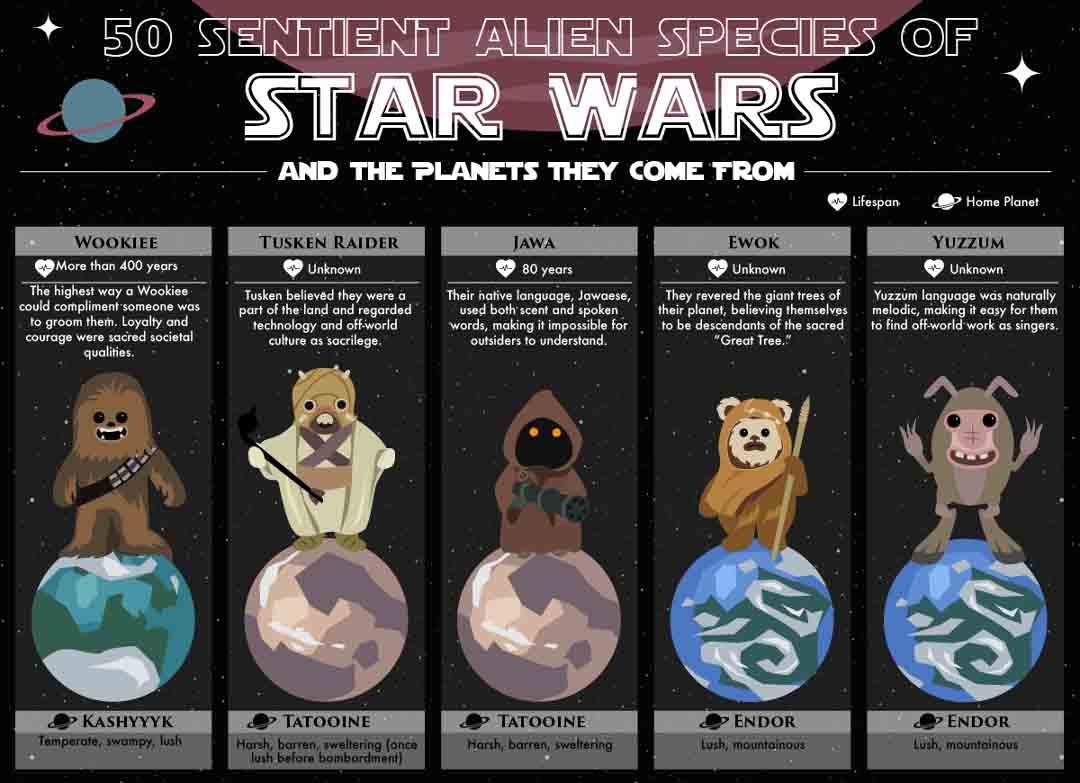 50 Sentient Alien Species of Star Wars
