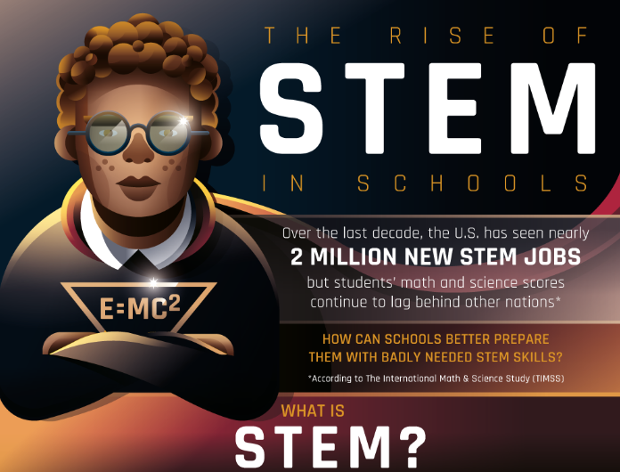 The Rise of STEM in Schools