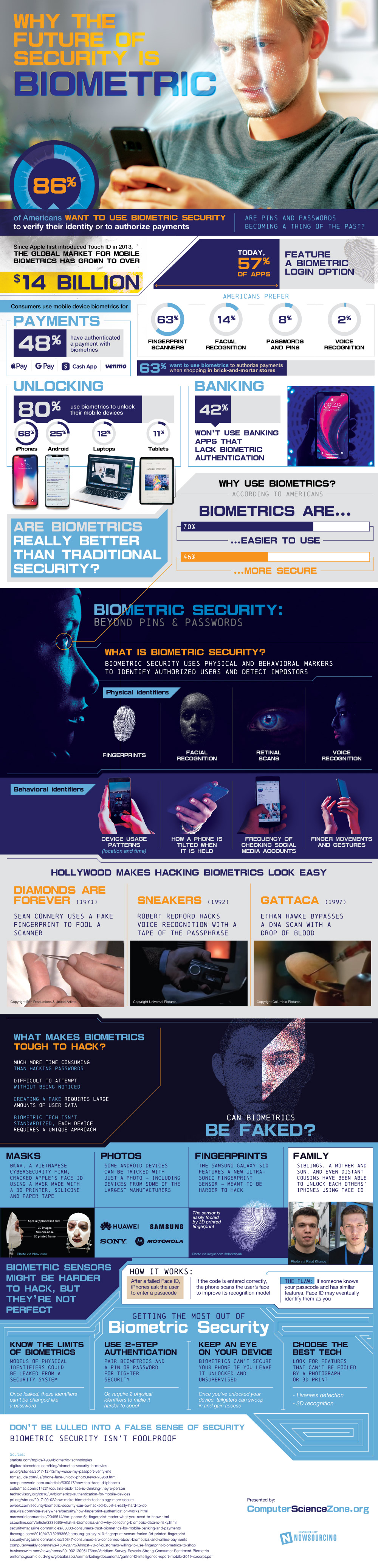 Why The Future Of Security Is Biometric