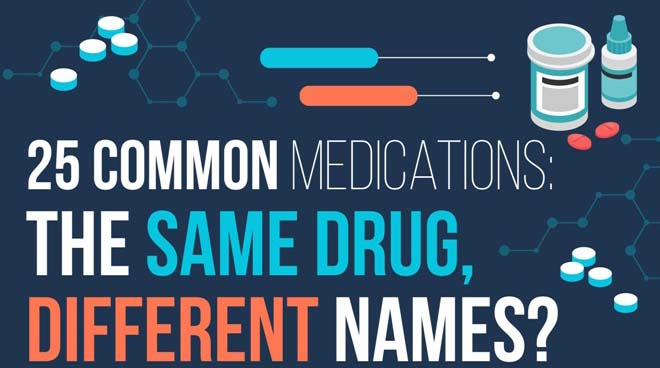 25 Common Medications: The Same Drug, Different Names