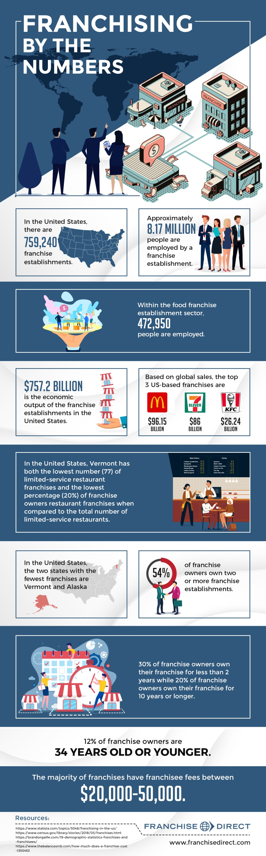 Franchising by the Numbers