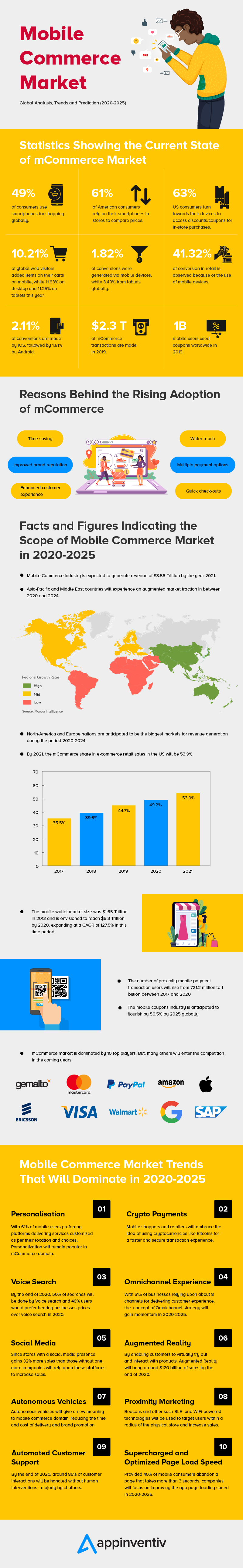 Future of Mobile Commerce: Stats and Trends to Know in 2020-2025
