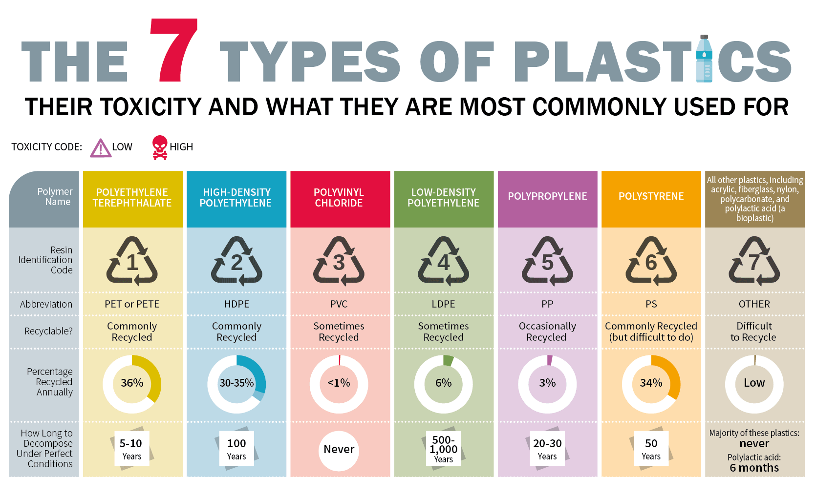 7 Types of Plastics: Their Toxicity & What They're Most Commonly Used For