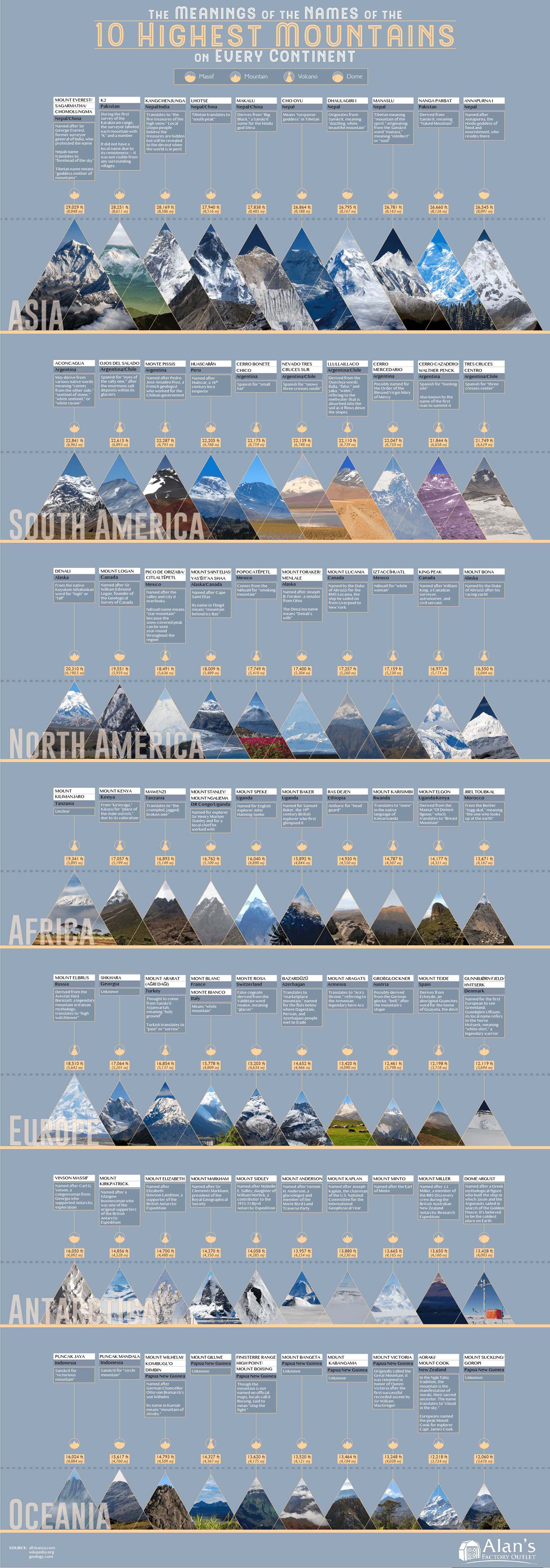 Meanings of the Names of the 10 Highest Mountains on Every Continent