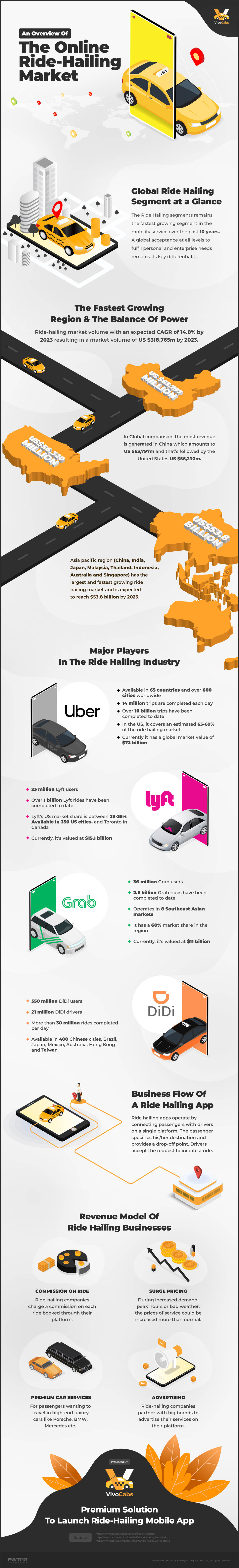Ride Hailing Market Trends and Business Opportunities
