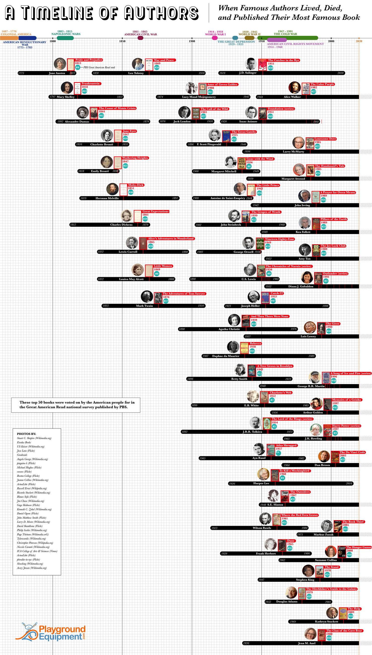A Timeline of Famous Authors