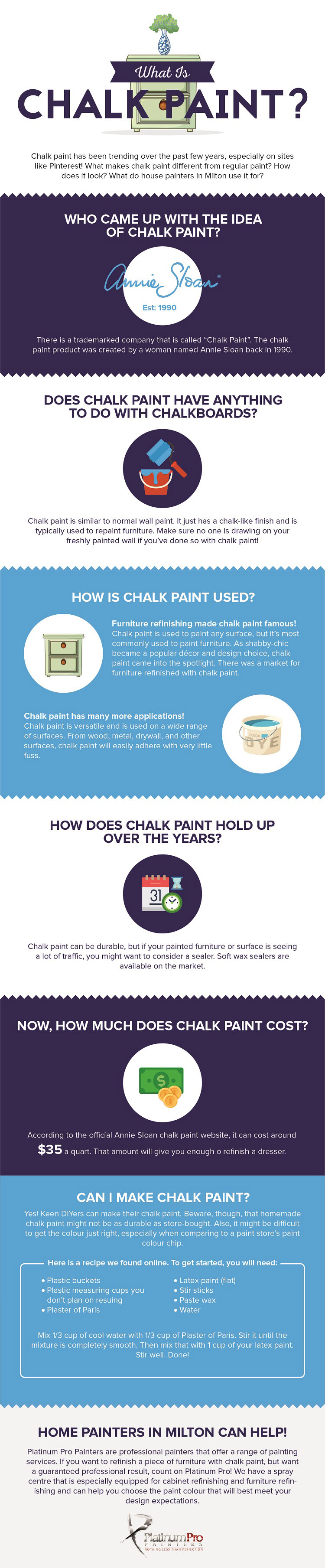 What is Chalk Paint?