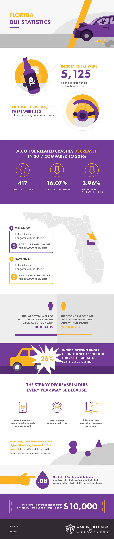 Florida DUI Statistics