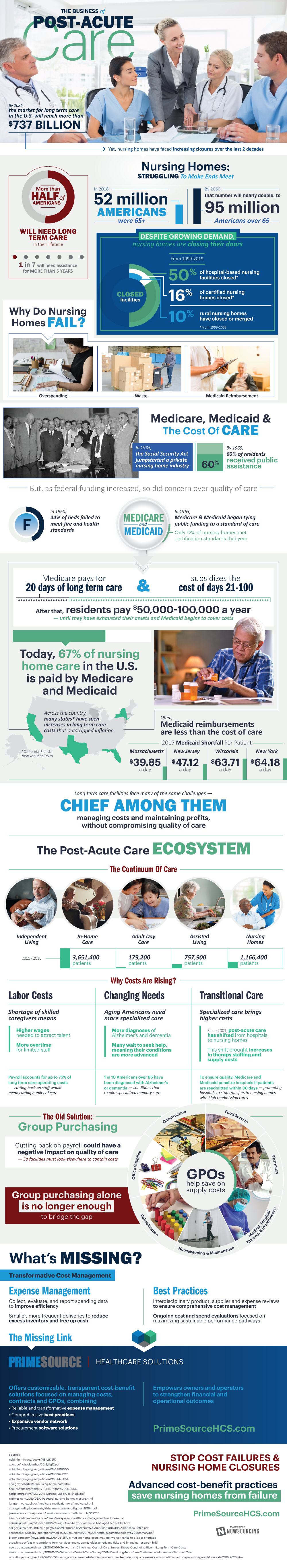 The Business of Post-Acute Care