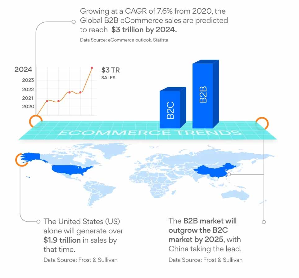 The Growth of B2B eCommerce in 2020