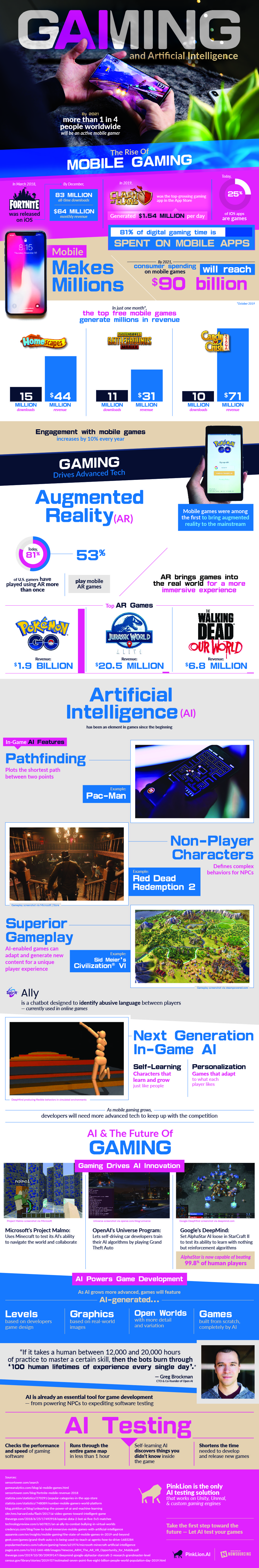 Gaming and Artificial Intelligence