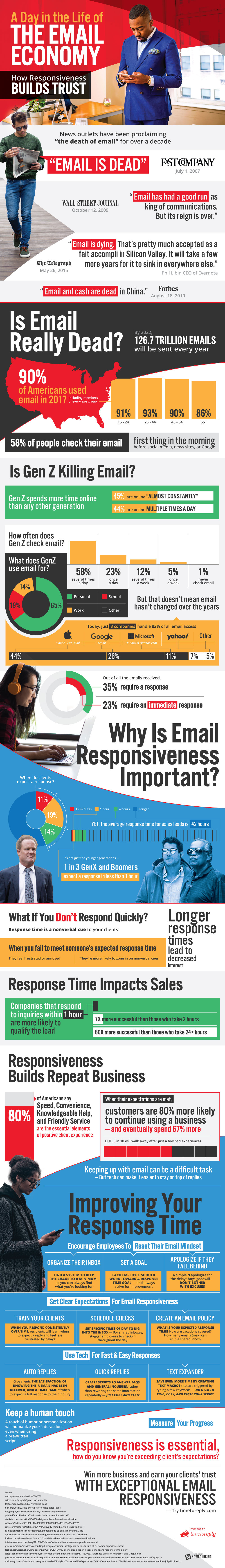 A Day in the Life of The Email Economy