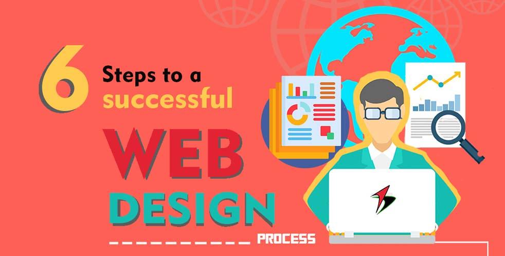 6 Steps to a Successful Website Design Process