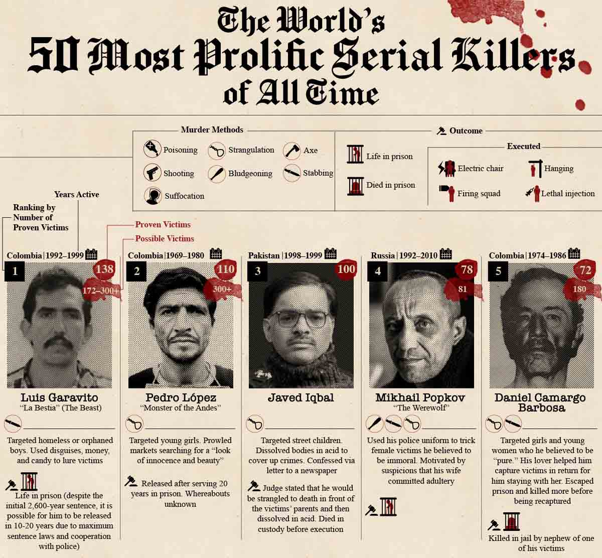 The World's Most Prolific Serial Killers of All Time