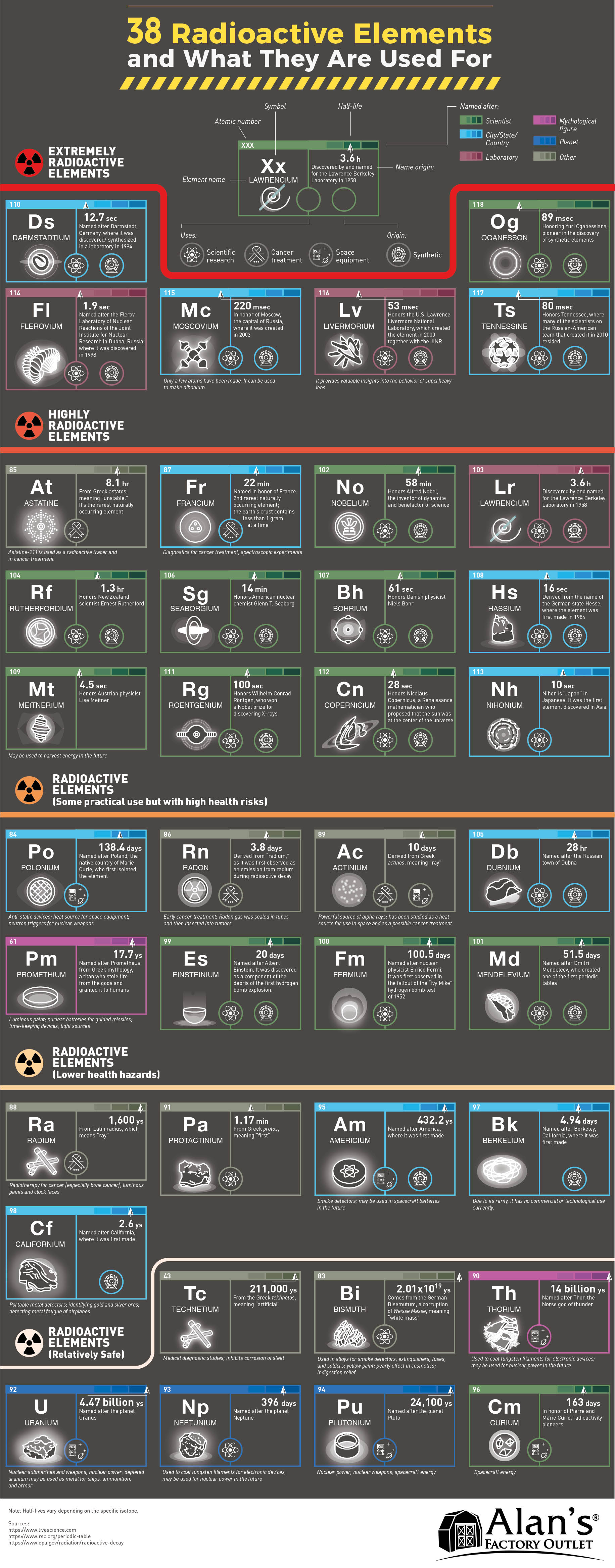 38 Radioactive Elements and What They Are Used For