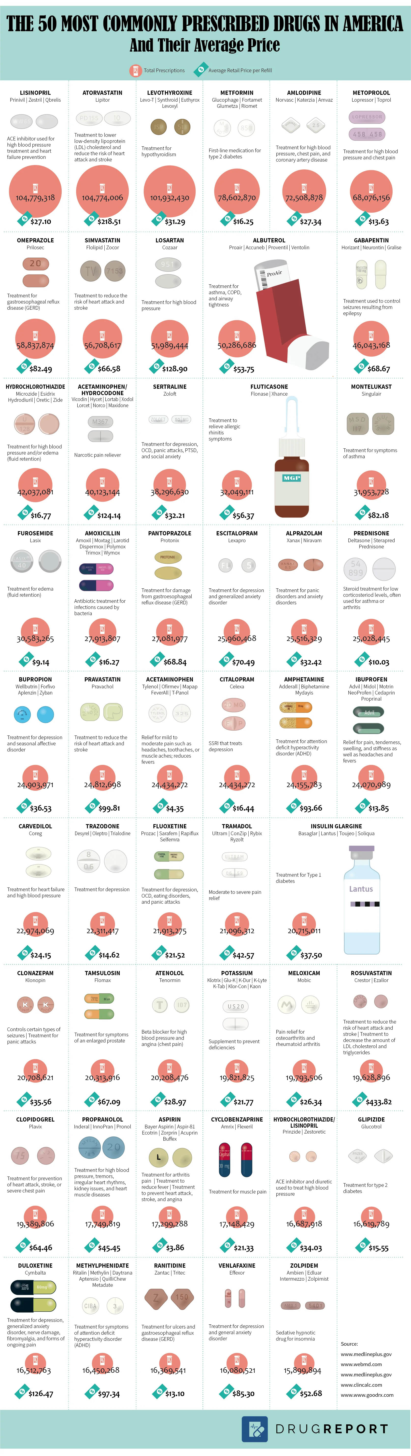 The 50 Most Commonly Prescribed Drugs in America and Their Average Price