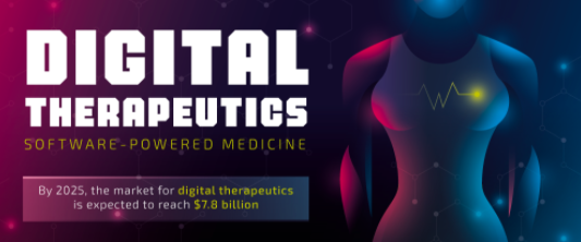 Digital Therapeutics: Software-Powered Medicine