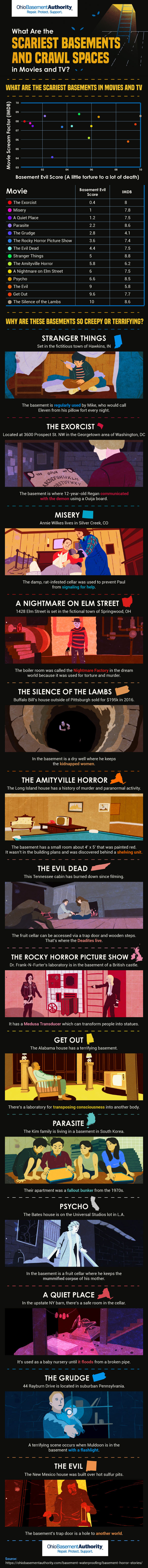 The Scariest Basements in Movies & TV
