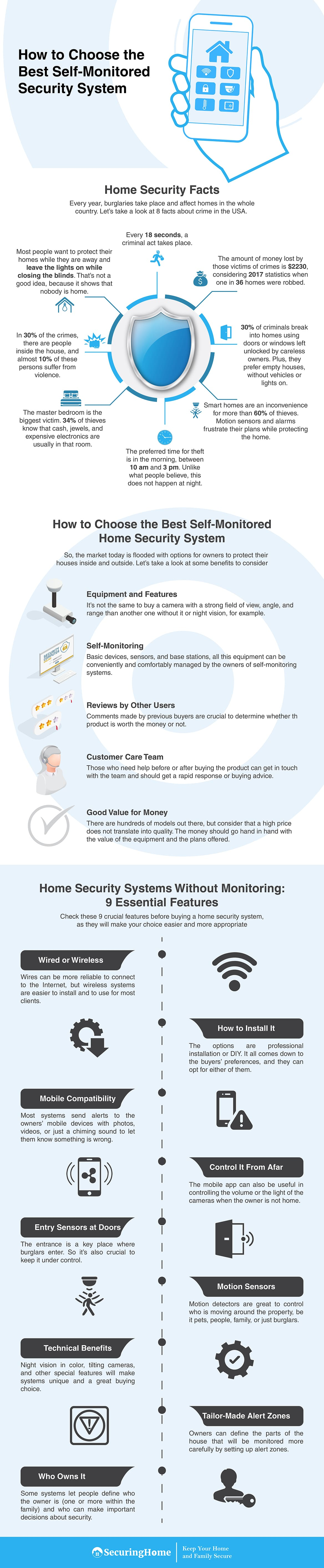 Home Security Systems Without Monitoring