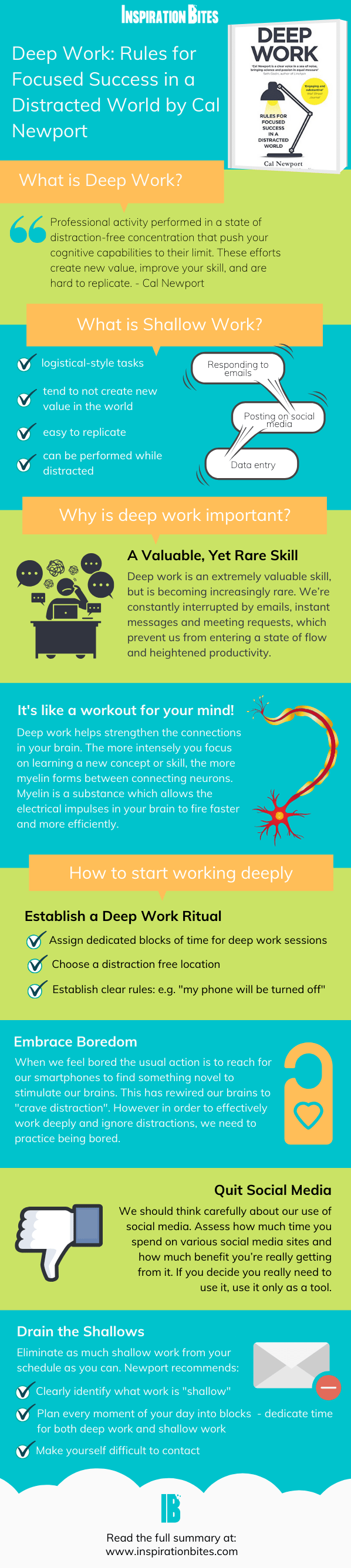 Deep Work Summary Infographic Inspiration Bites