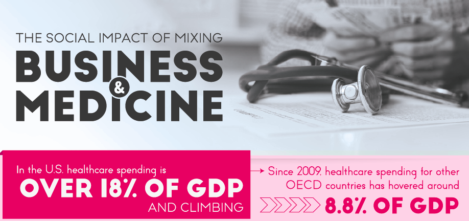 The Social Impact of Mixing Business & Medicine