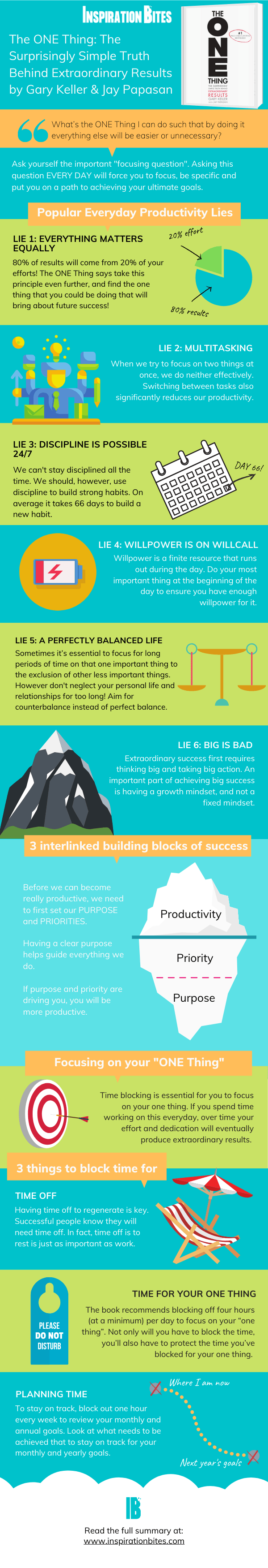 The ONE Thing Summary: How to Be More Productive By Focusing On Less
