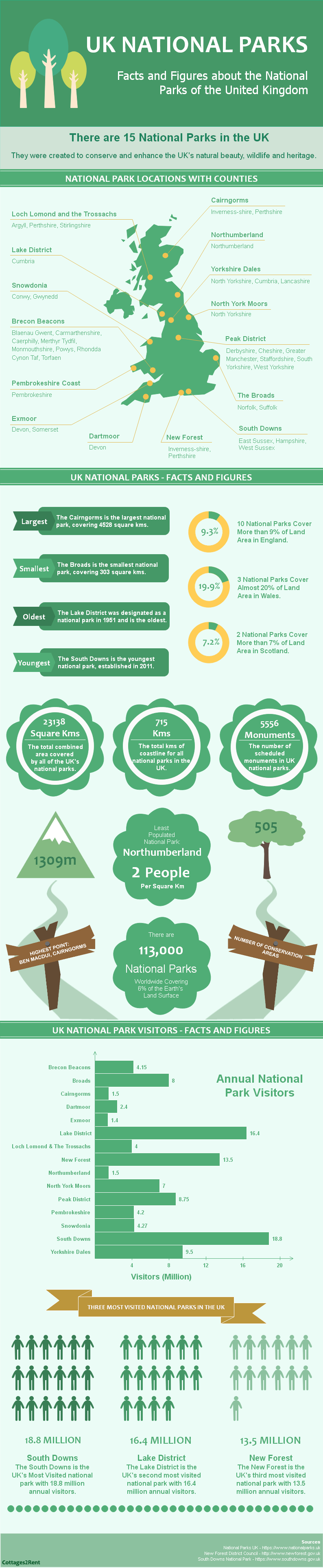 UK National Parks: Facts & Figures