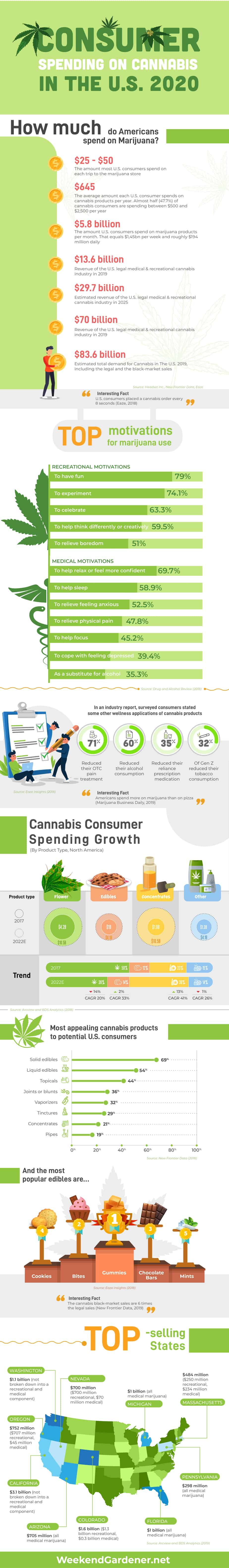 Consumer Spending on Cannabis in The U.S 2020