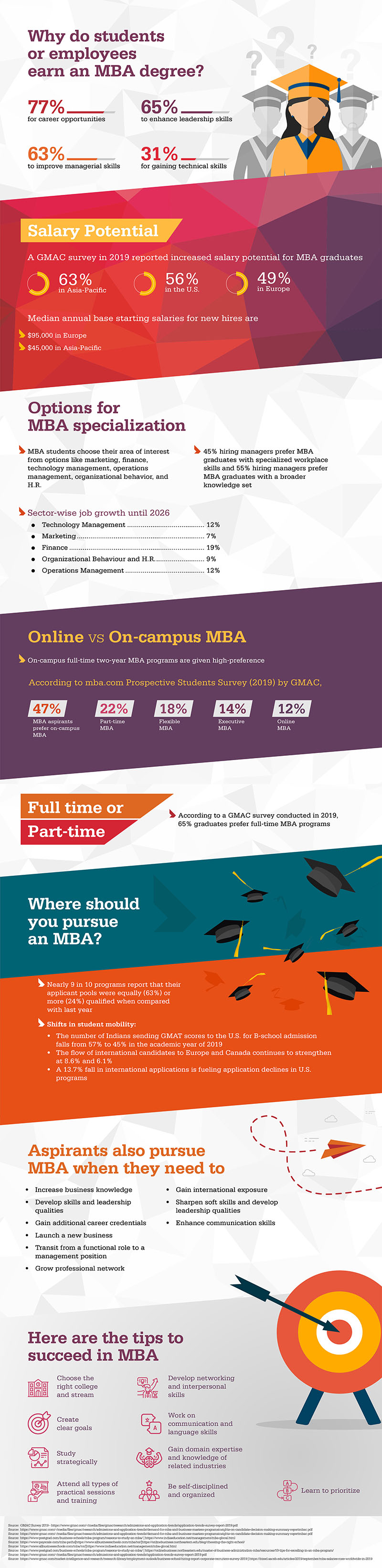 Why Do Students or Employees Earn an MBA Degree?