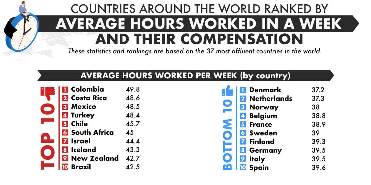 Countries Ranked By Average Hours Worked Per Week & Their Compensation