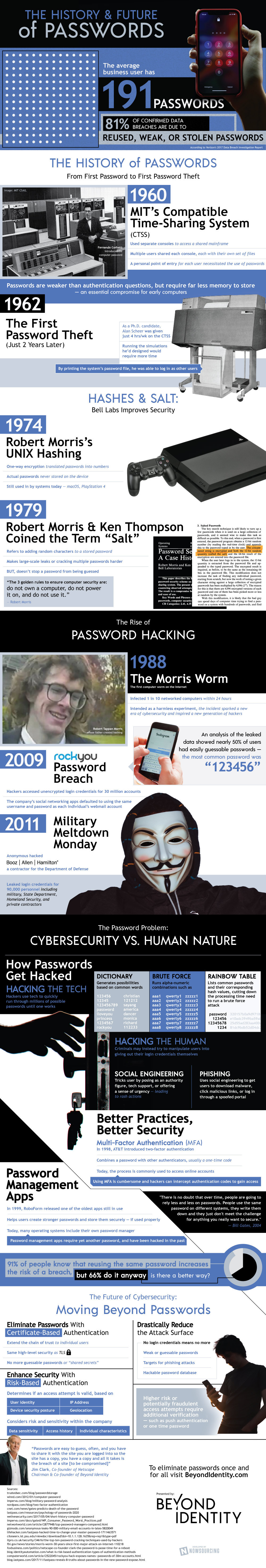 The History and Future of Passwords