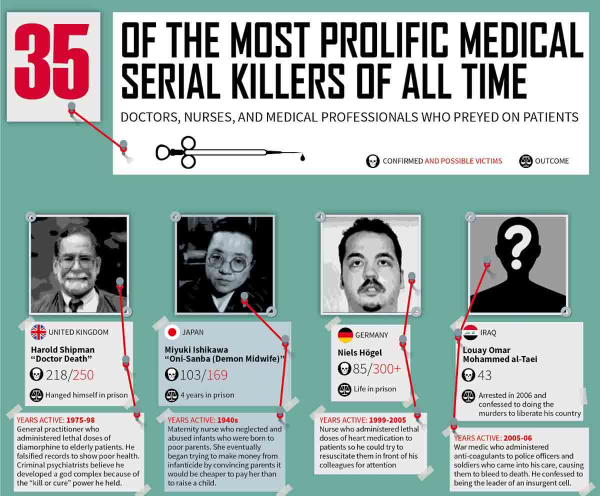 35 of the Most Prolific Medical Serial Killers of All Time