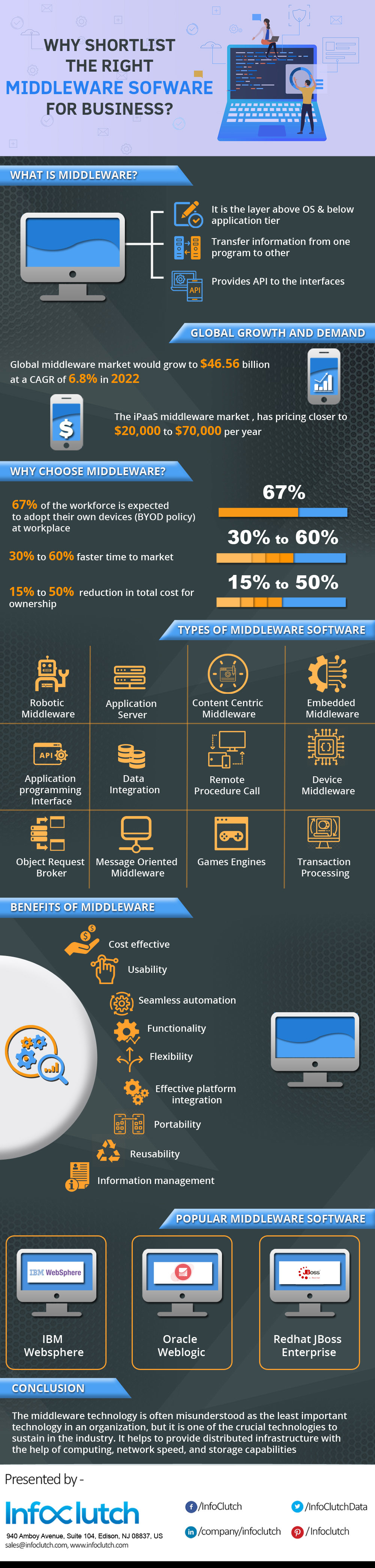 Why Shortlist the Right Middleware Software For Business?