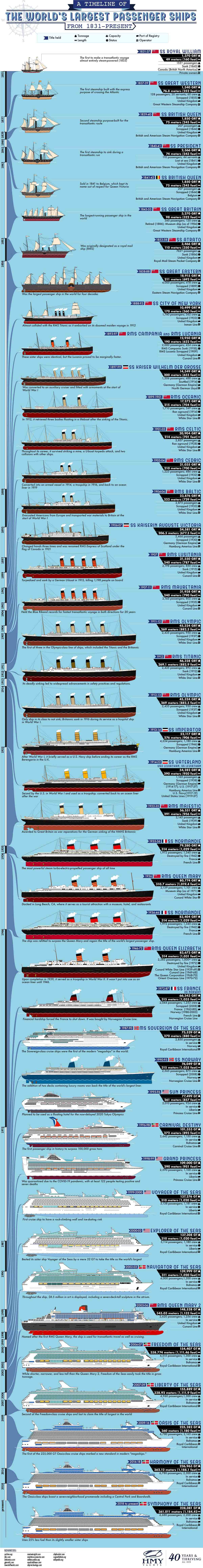 A Timeline of The World's Largest Passenger Ships From 1831-Present