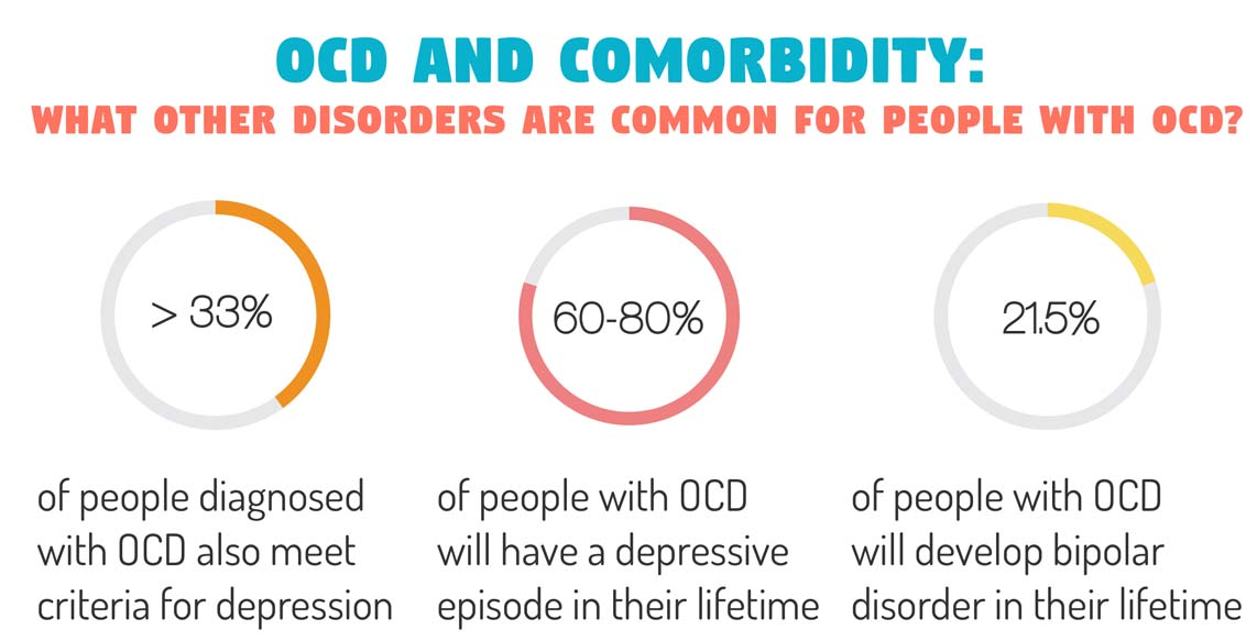 OCD and Comorbidity