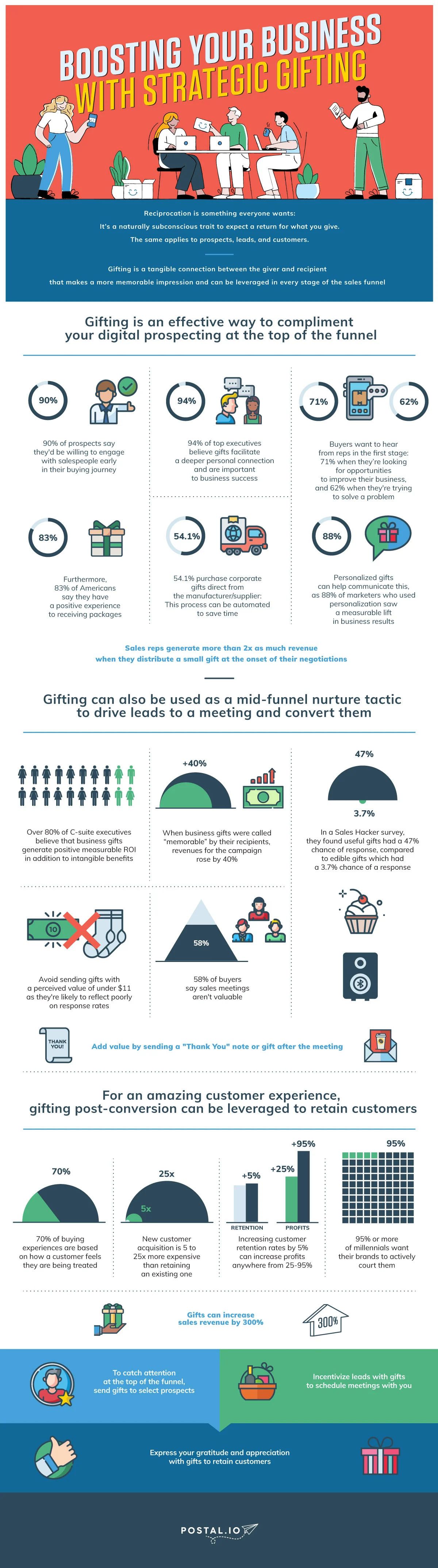 Tips on How to Boost Your Business With Gifts [Infographic]