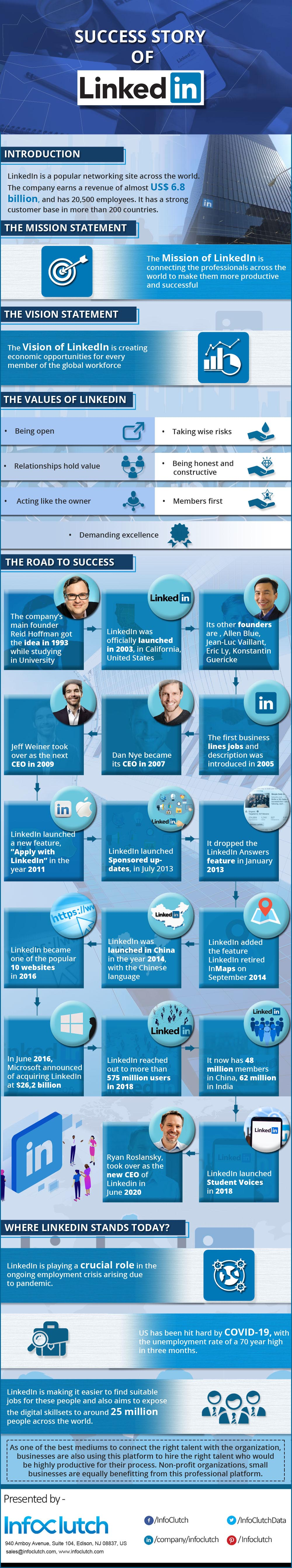 LinkedIn: Facts and Stats You Need to Know [Infographic]