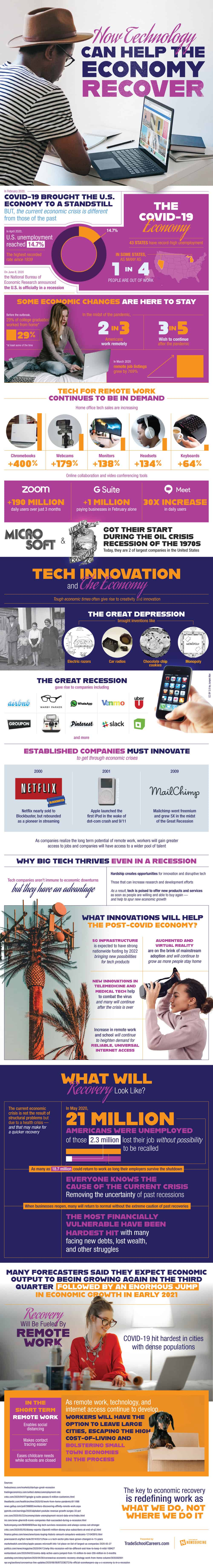 Covid-19: How Technology Can Help The Business [Infographic]