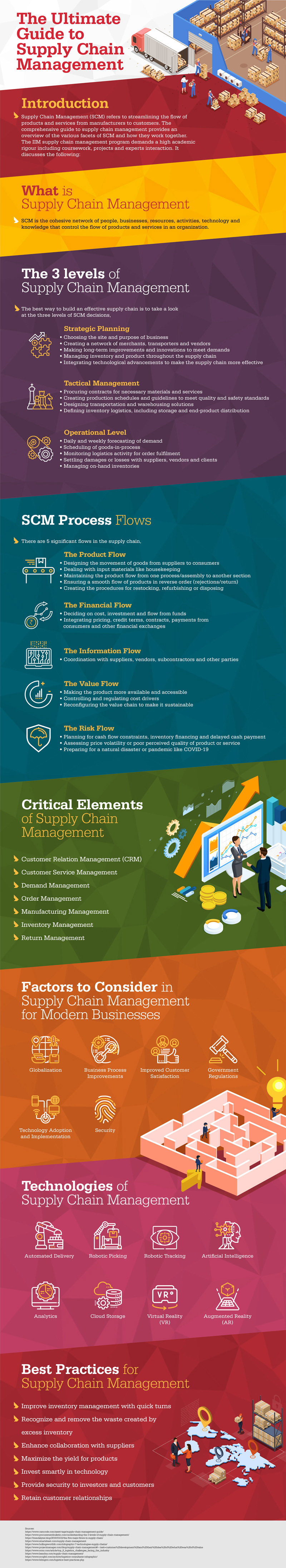The Ultimate Guide to Supply Chain Management