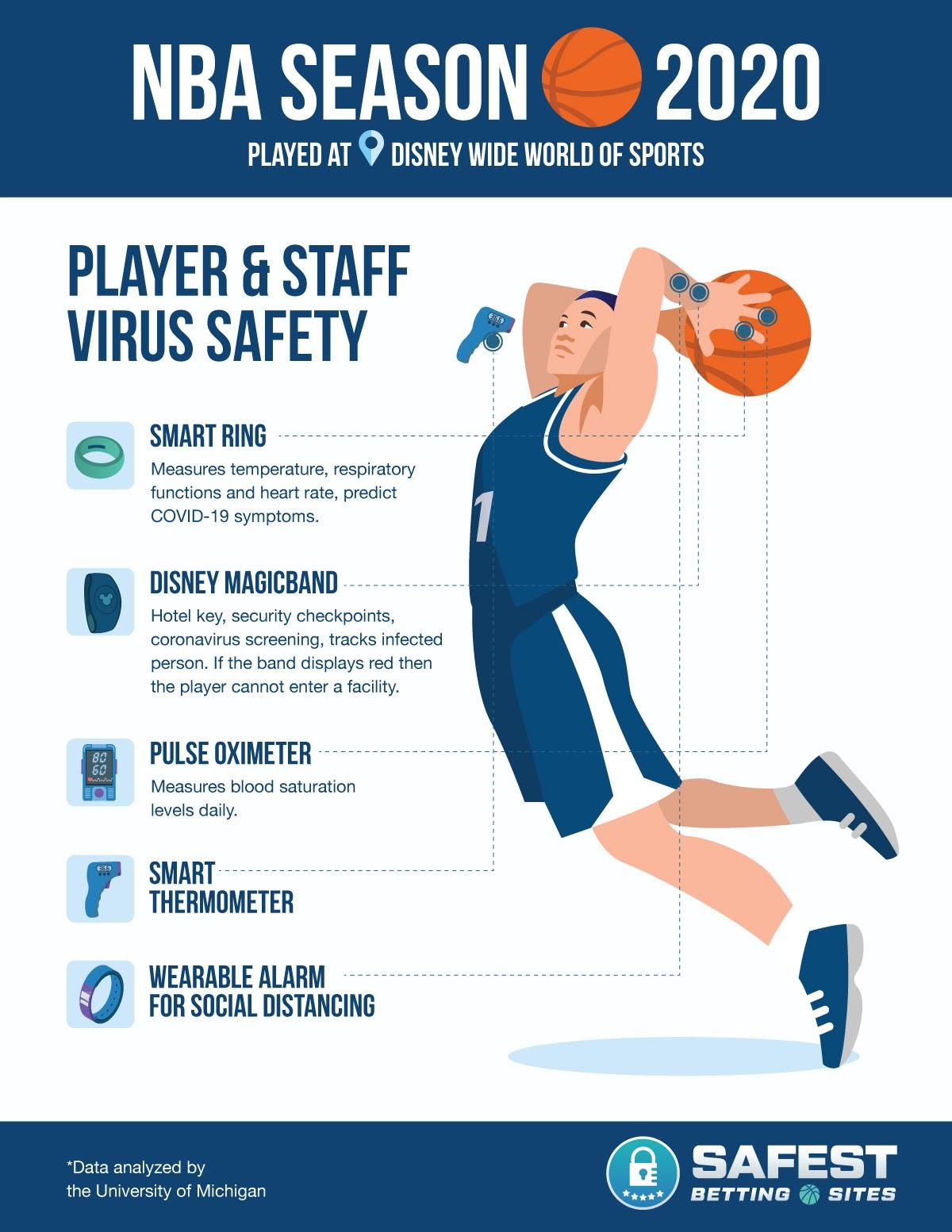 NBA Season 2020 Player Safety Protocols