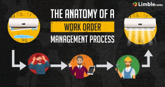 Anatomy of a Work Order Management Process