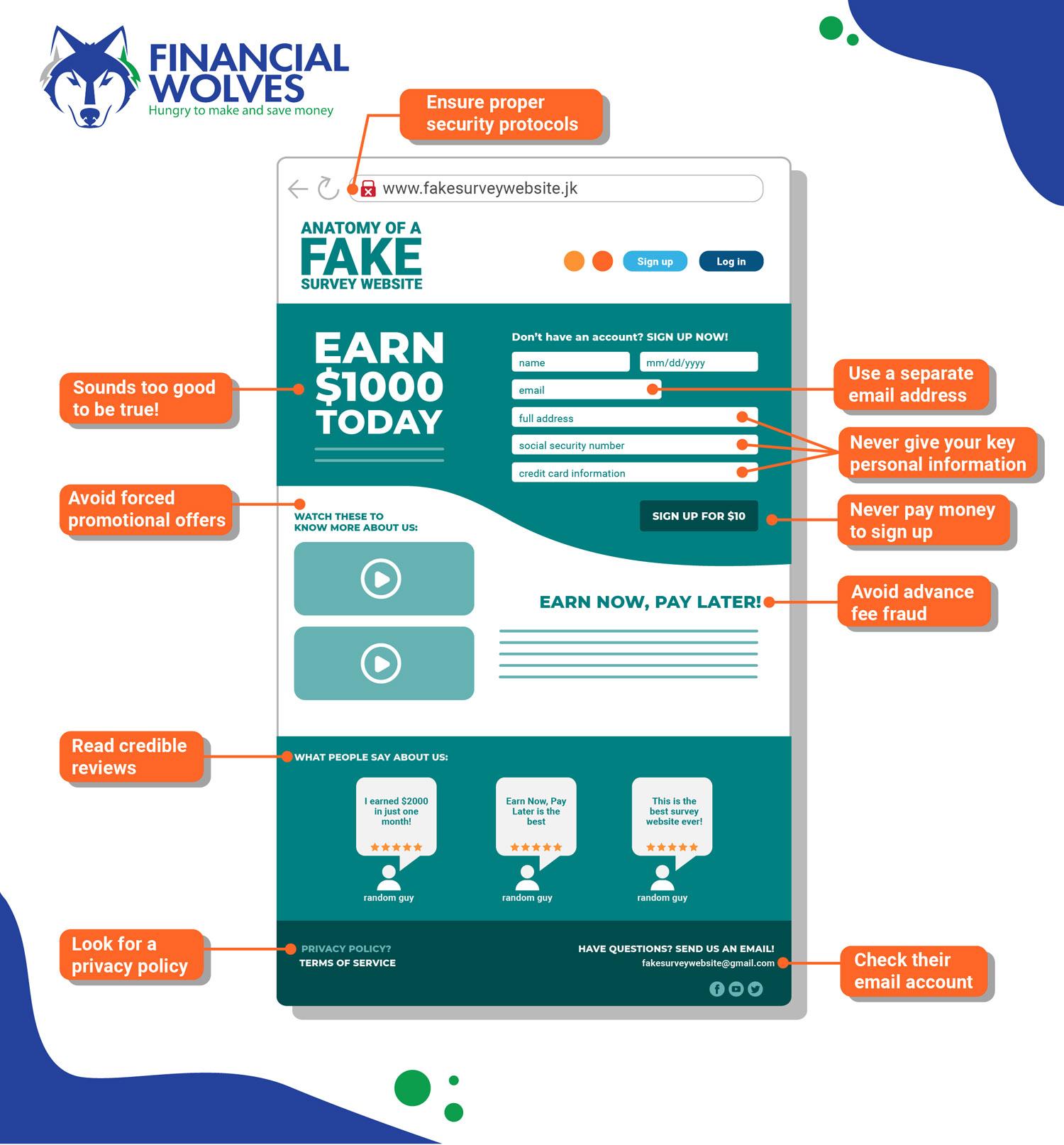 Anatomy of a Scam Survey Website