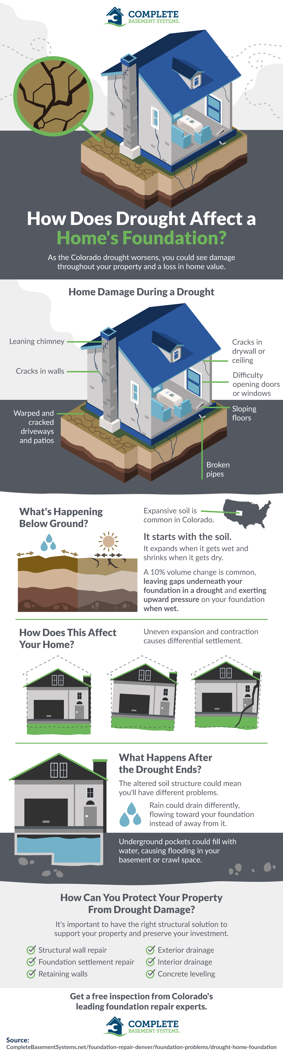 How Does Drought Affect a Home's Foundation?
