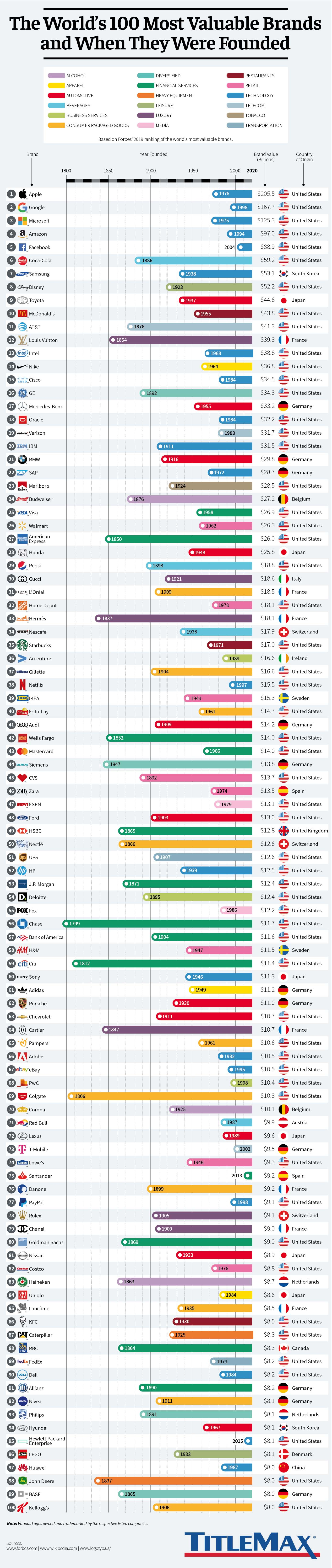 The World's 100 Most Valuable Brands & When They Were Founded