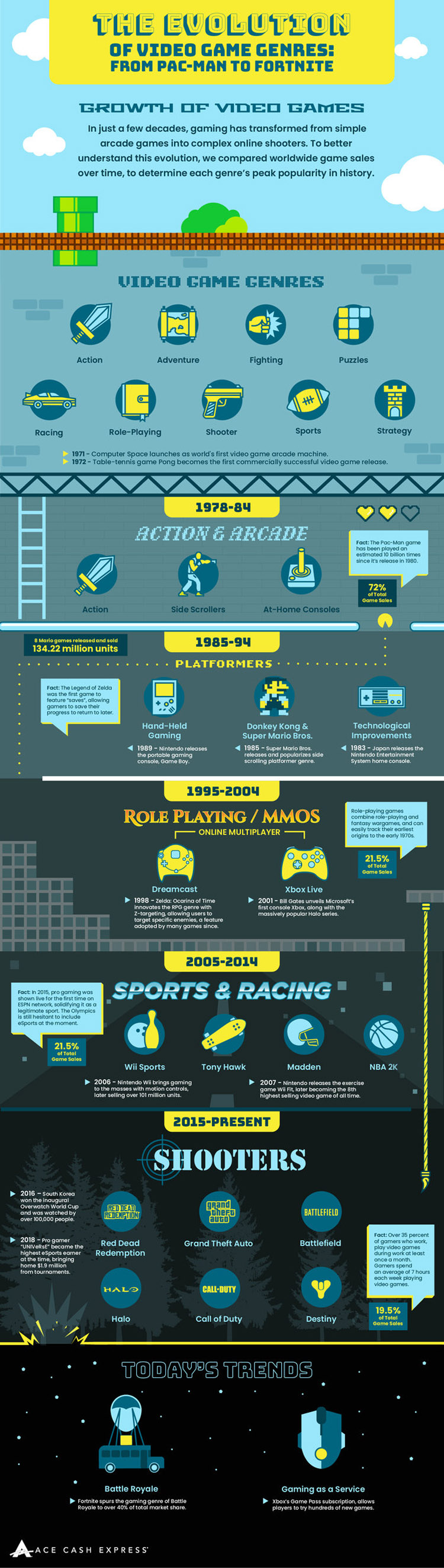 The Evolution of Video Game Genres: From Pac-Man to Fortnite