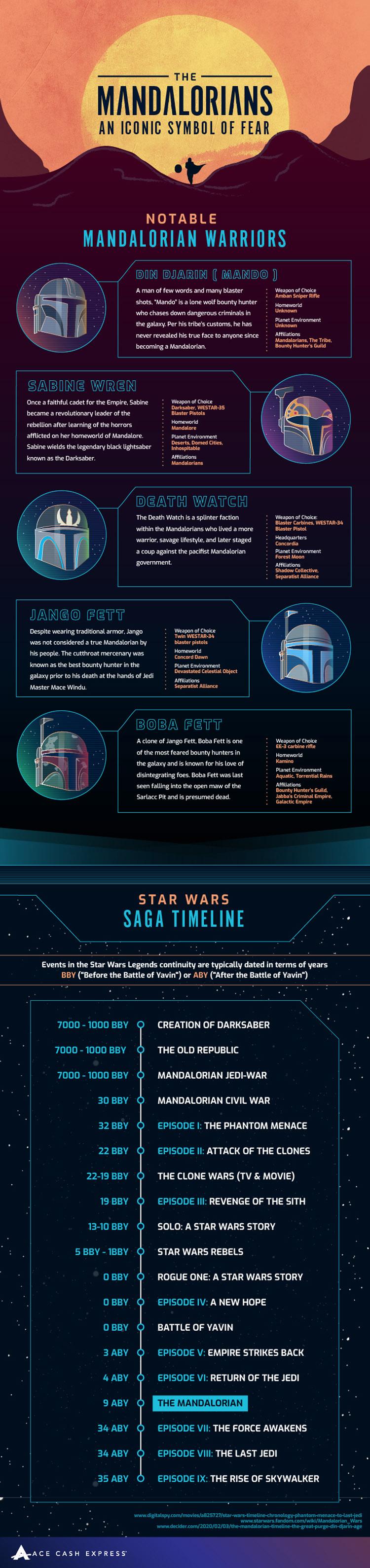 Star Wars Most Feared Warriors: The Mandalorians