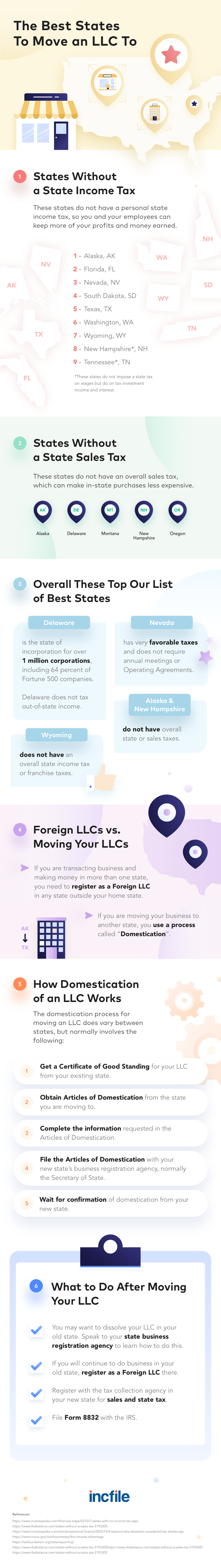 Moving Your LLC to Another State